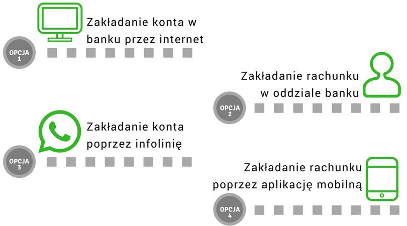Jak założyć konto w banku - infografika