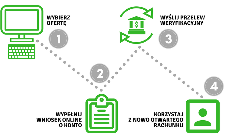 Konto bankowe przez internet bez kuriera - jak założyć?