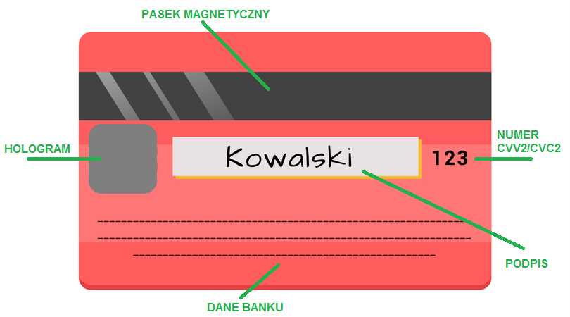Rewers karty - kod CVV2/CVC2